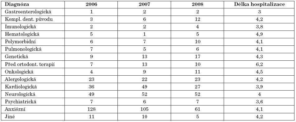 Počet pacientů podle jednotlivých diagnóz a délka jejich hospitalizace.