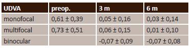 Průměrná monokulární UDVA (logMAR)