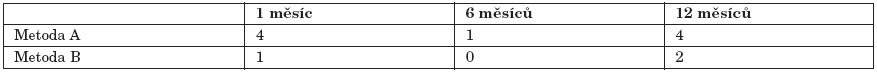 Počet pacientů s recidivou v závislosti na použité metodě.