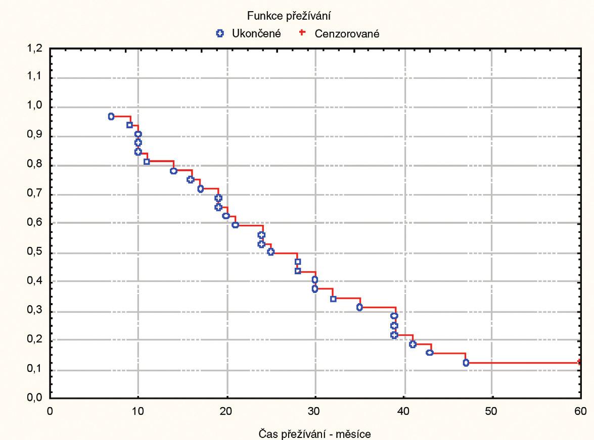 Přežívání nemocných s RFA metastáz a s kombinací resekčního výkonu s RFA Graph 1. Survival of patients with RFA of the metastases and of patients with a combination of RFA and resection
