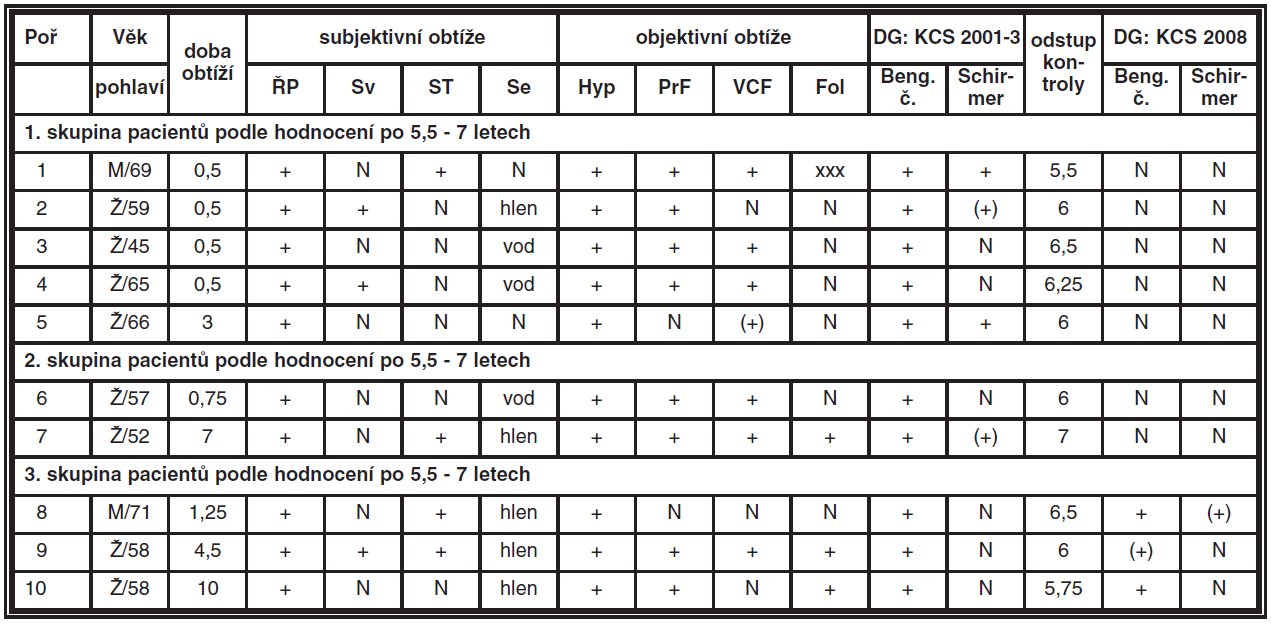 Hodnocení příznaků KCS (ŘP – řezání, pálení, pocit cizího tělíska, Sv – světloplachost, ST – svědění a pocit tlaku, Se – sekrece, Hyp – hyperémie, PrF – prosáknutí fornixu, VCF – vinutost cév ve fornixu, Fol – přítomnost folikulů, časové údaje jsou uváděny v rocích)