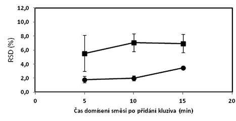 Vliv času domísení na obsahovou stejnoměrnost tablet s obsahem 1 mg (■) a 10 mg (●) sodné soli warfarinu; chybové úsečky znázorňují maximální a minimální hodnotu RSD v rámci připravených šarží