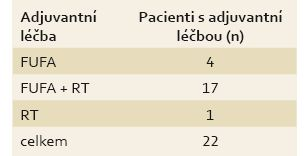 Adjuvantní onkologická léčba. Tab. 4. Adjuvant oncological treatment.