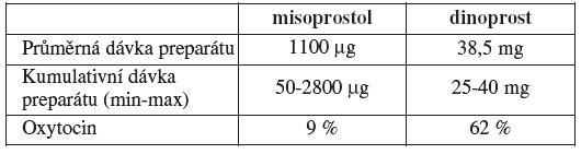 Použitá dávka preparátů a nutnost užití přídatného uterotonika v průběhu abortu