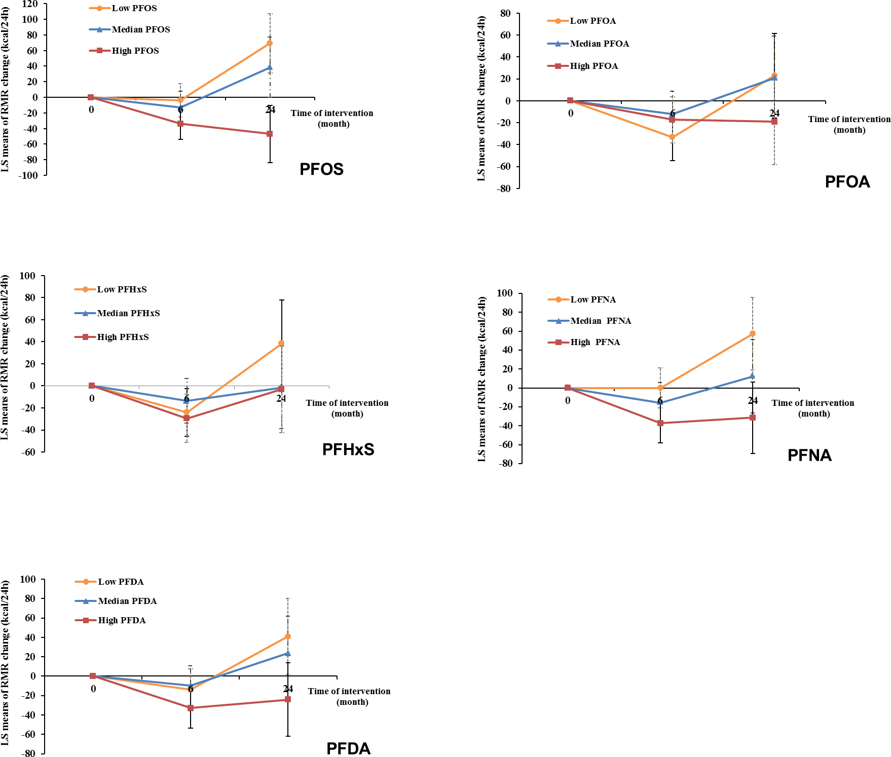 Trajectory of changes in RMR of all participants according to tertiles of PFAS concentrations.