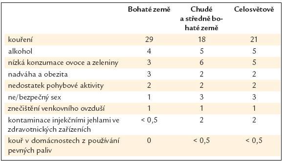 Atributivní přispění hodnocených 9 faktorů v procentech k úmrtnosti na vybrané nádory [2].