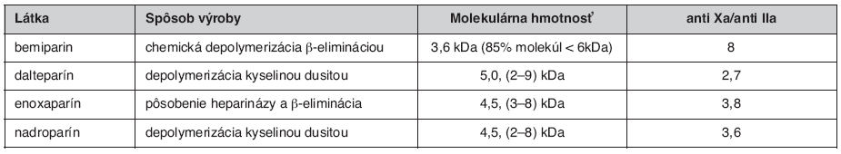 Porovnanie LMWH (2, 3)