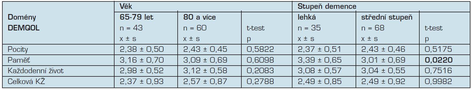 Porovnání kvality života v jednotlivých doménách dle věku a stupně kognitivní poruchy