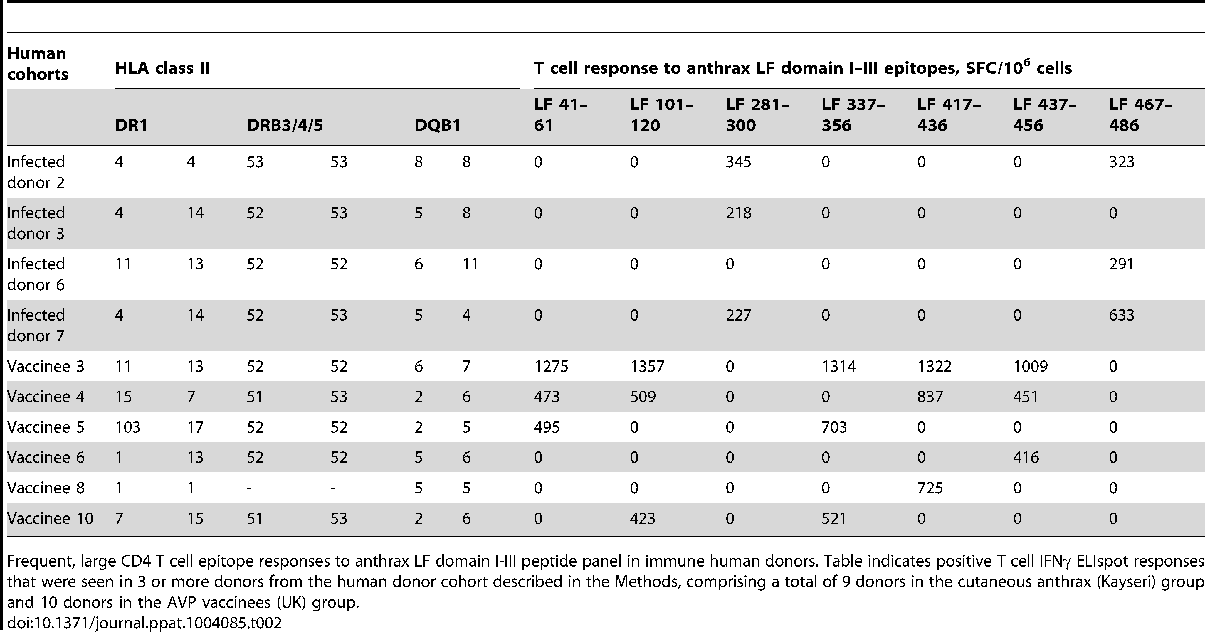 Frequent, large CD4 T cell epitope responses to anthrax LF domain I–III peptide panel in immune human donors.
