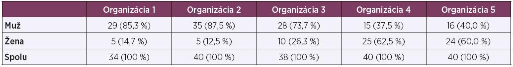 Zastúpenie respondentov v jednotlivých výrobných organizáciách
