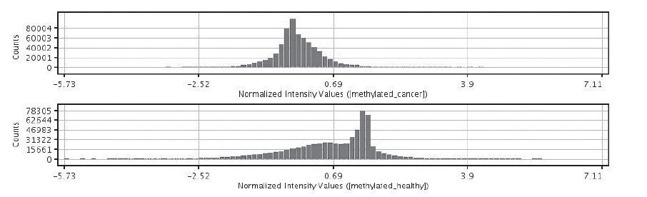 Fig. 1. Distribution of DNA methylation in ovarian cancer samples and healthy ovarian samples. Histogram of normalized intensity values was performed in GeneSpring v. 13 Agilent (for primary data normalization algorithm Percentile shift was used and transformation of data was performed at a median baseline of analyzed samples)