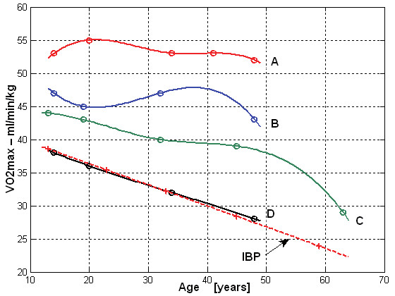 Fig. 10: VO<sub>2max/kg</sub> (ml·min<sup>-1</sup>·kg<sup>-1</sup>) in different age groups in women (A-red – endurance athletes, B-blue – game sports, C-green – other athletes, D-black – non-competitive athletes, dash line – IBP values).