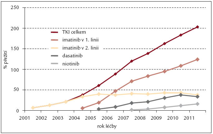 Léčba pacientů s CML inhibitory tyrozinových kináz v čase – prevalence v období 2000–2011.