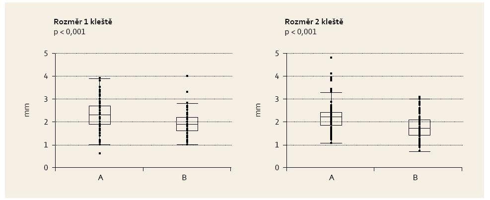 Velikost vzorků. Vzorky získané pomocí A. jumbo kleští, B. large capacity kleští. Box-Whiskerův plot. Graph 1. Sample size. Samples taken by A. jumbo forceps, B. large capacity forceps. Box and whisker plot.
