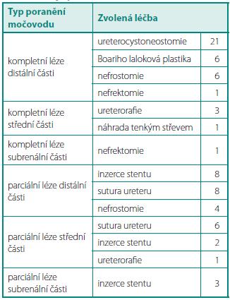 Typ zvolené terapie podle charakteru poranění močovodu  Table 4. Type of chosen therapy according the character ureteral injury