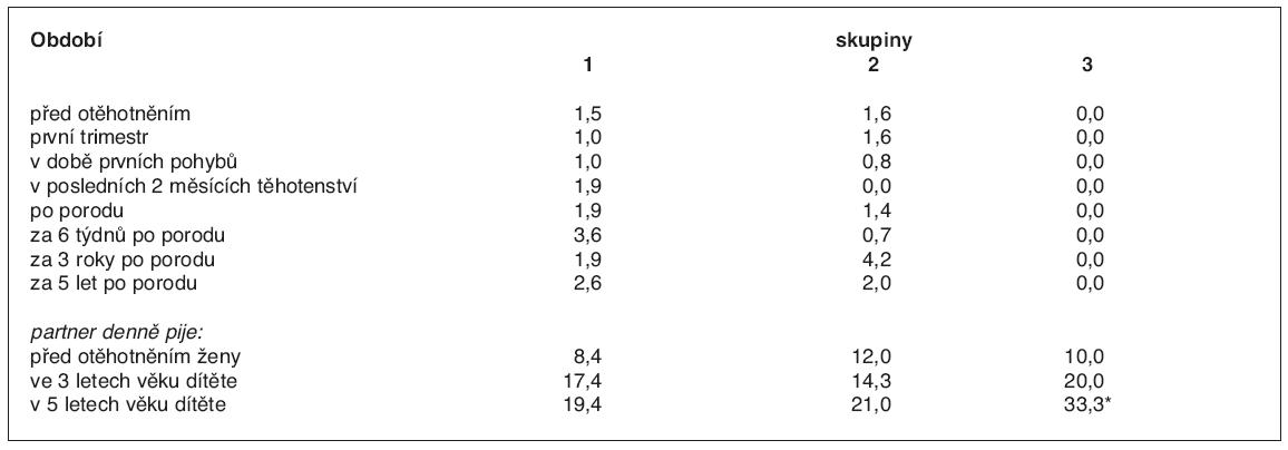 Údaje matek o denní konzumaci alkoholických nápojů v různých etapách šetření (%)