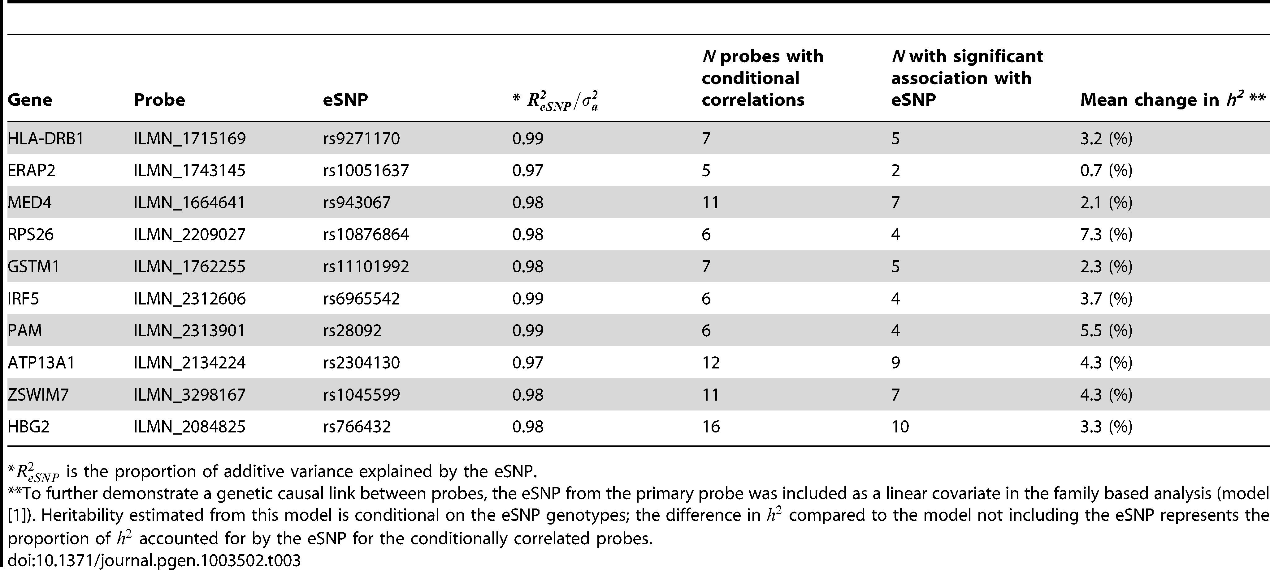 Shared additive genetic effects within a pathway of conditionally correlated probes.