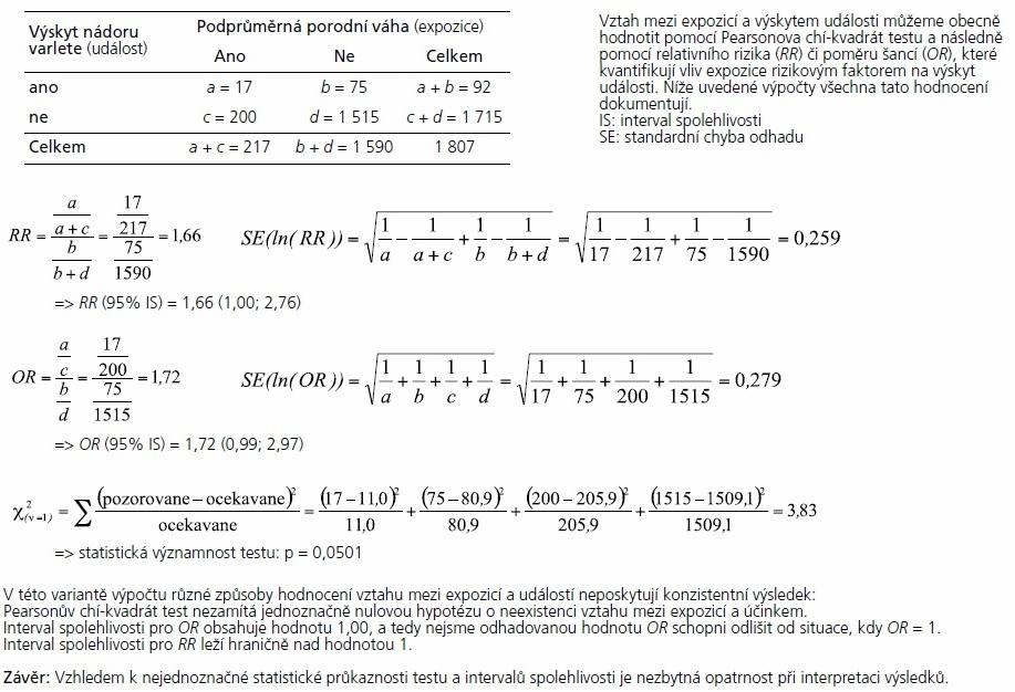 Příklad 1. Hodnocení výstupů průřezové studie sledující vztah mezi podprůměrnou porodní váhou chlapců a výskytem nádoru varlat do 25 let věku – příklad s jednoznačným výsledkem.