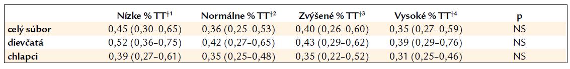 Hodnoty ACR pri kategorizácii podľa percenta telesného tuku (TT).