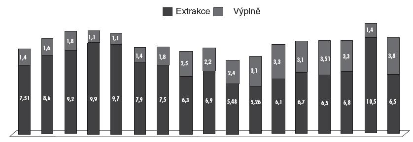 Počet extrakcí a výplní na jednoho pacienta daného věku: 2–18 roků.
