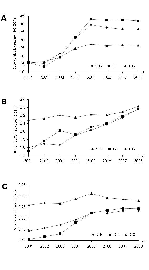 Changes in TB case notifications in different areas of China from 2001 to 2008.