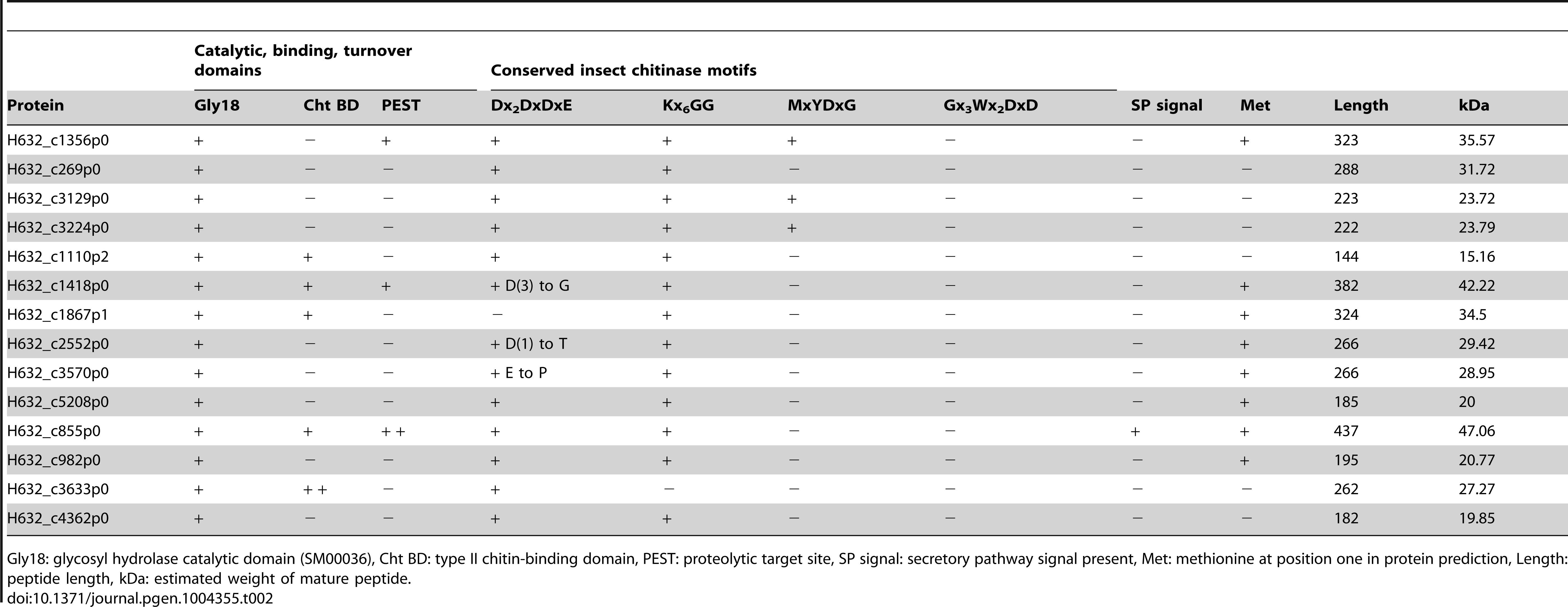 Summary statistics for predicted chitinase proteins in <i>Helicosporidium</i> genome.
