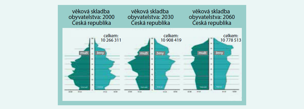 Věková skladba obyvatelstva podle pohlaví ČR v 2000, 2030 a 2060