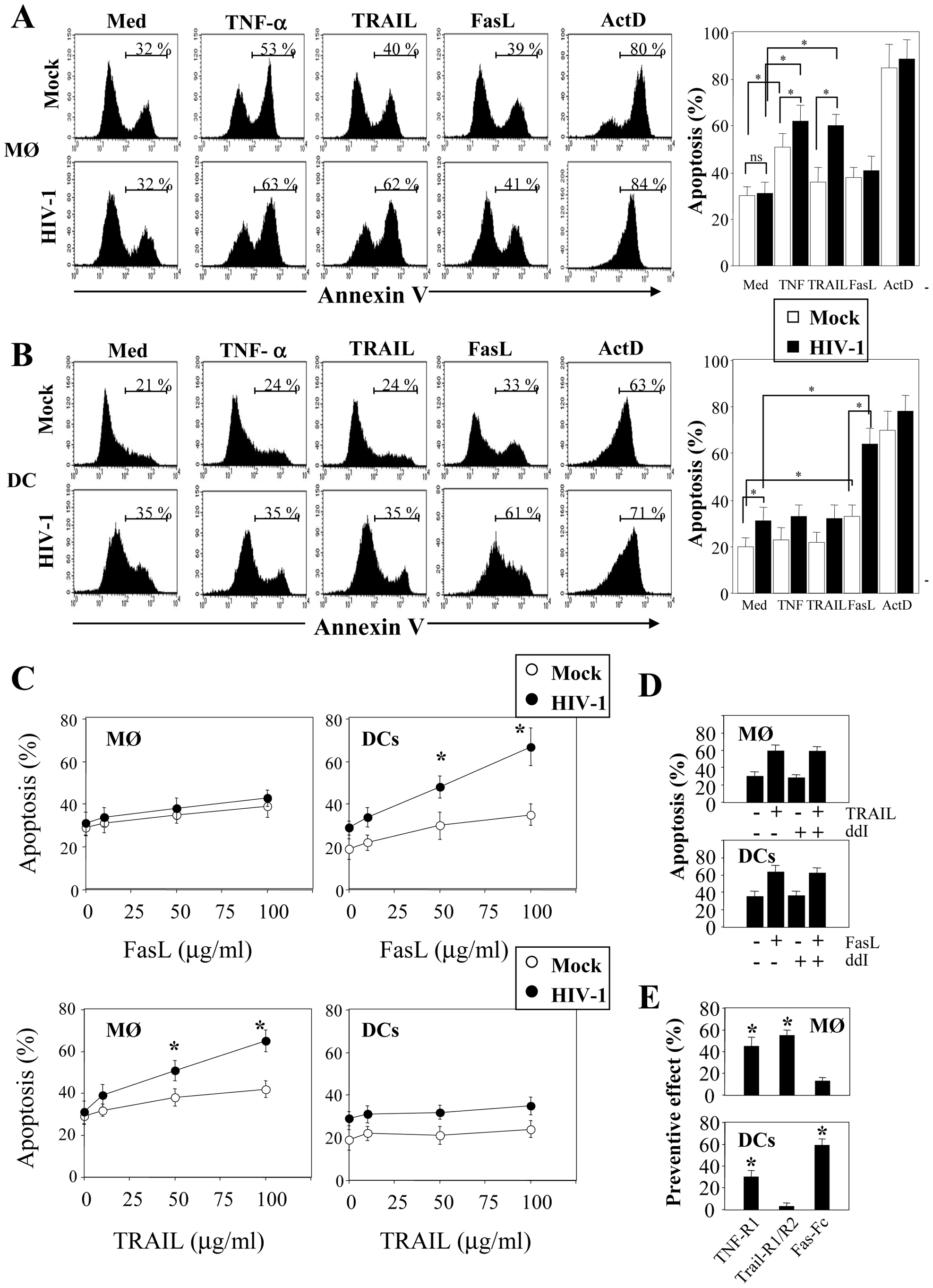 HIV-1 sensitizes monocyte-derived macrophages and monocyte-derived DCs for Death receptor ligands.