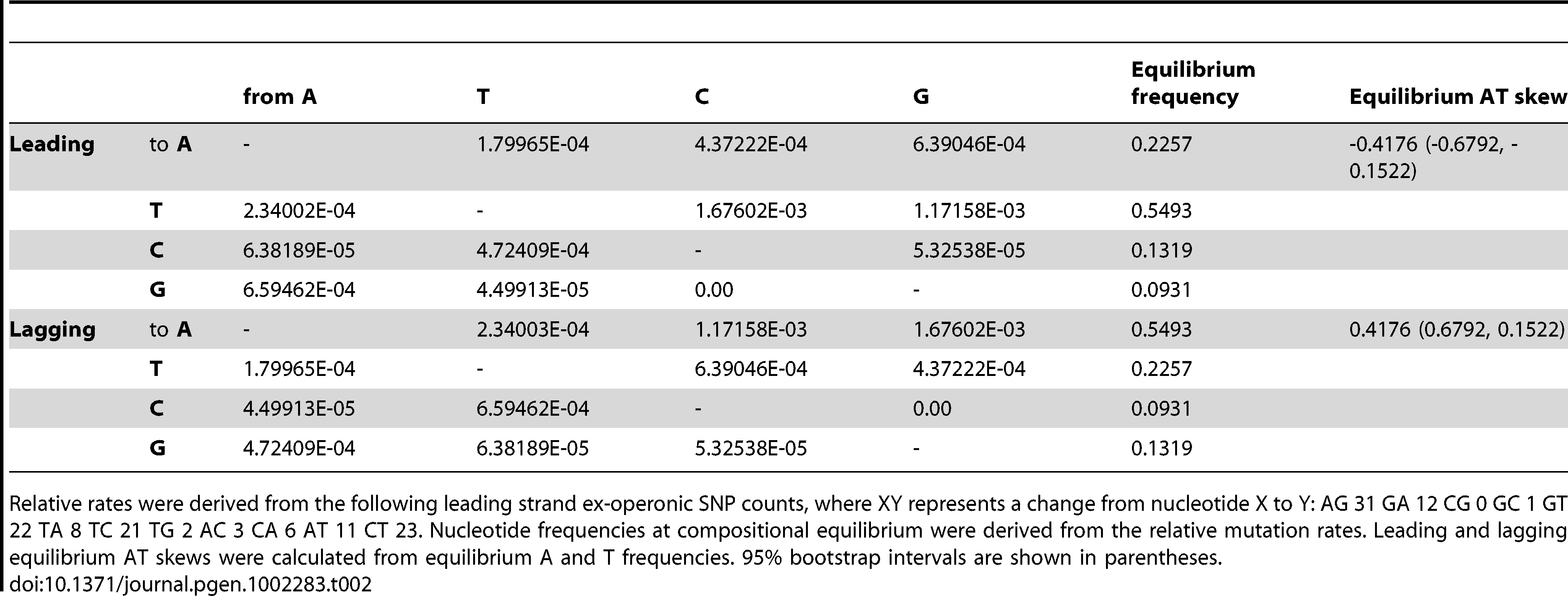 Relative mutation rates of nucleotide i to j per site i for ex-operonic intergenic sites were calculated from singleton SNPs for the two replicatory strands.