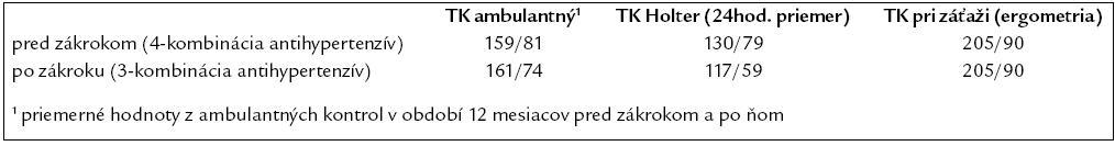 Tab. 1. Porovnanie priemerného TK v ambulancii, pri Holterovskom monitorovaní a pri záťaži u pacientky pred zákrokom a po ňom.