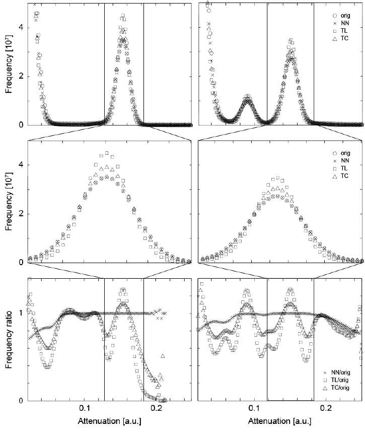 The attenuation histograms of the registered μCT datasets differ from the one of the original data. For the original data and the three interpolation methods, i.e., nearest neighbor (NN), the tri-linear (TL), and the tri-cubic (TC), the histograms of the entire volumes (top) and histograms related to enamel (middle) are displayed. For the plots in the bottom row, the point-wise ratio between the histograms of the interpolated and original data was represented. For the two crown pieces (left and right column, respectively) the NN interpolation does much less influence the histogram than the TL and TC interpolation procedures. Thus, the NN algorithm is selected for the joint histogram analysis, see below.