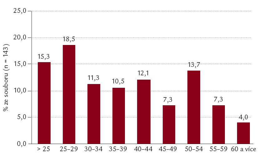 Věkové rozložení souboru pacientů s HCV 1 podle věku v okamžiku zahájení terapie.