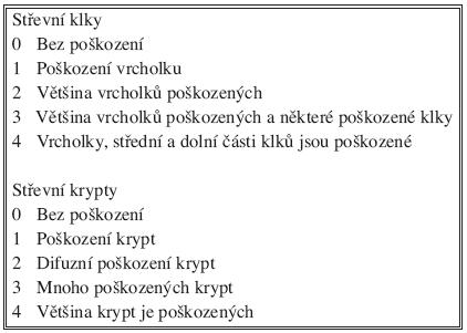Histopatologické hodnocení transplantovaného střeva podle Parka Tab. 1. Histopathological assessment of the transplanted intestine according to Park
