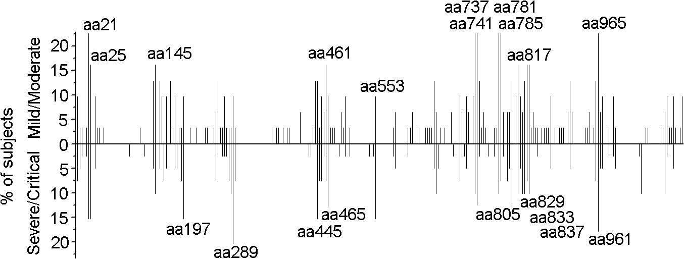 Distribution of 15-mer T-cell epitopes and frequency of recognition over the HTNV-Gn/Gc full sequence.