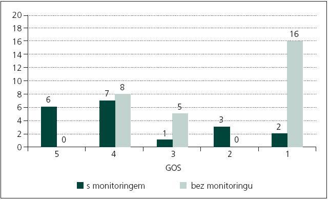 Zhodnocení GOS u pacientů do 50 let 12 měsíců po DK.