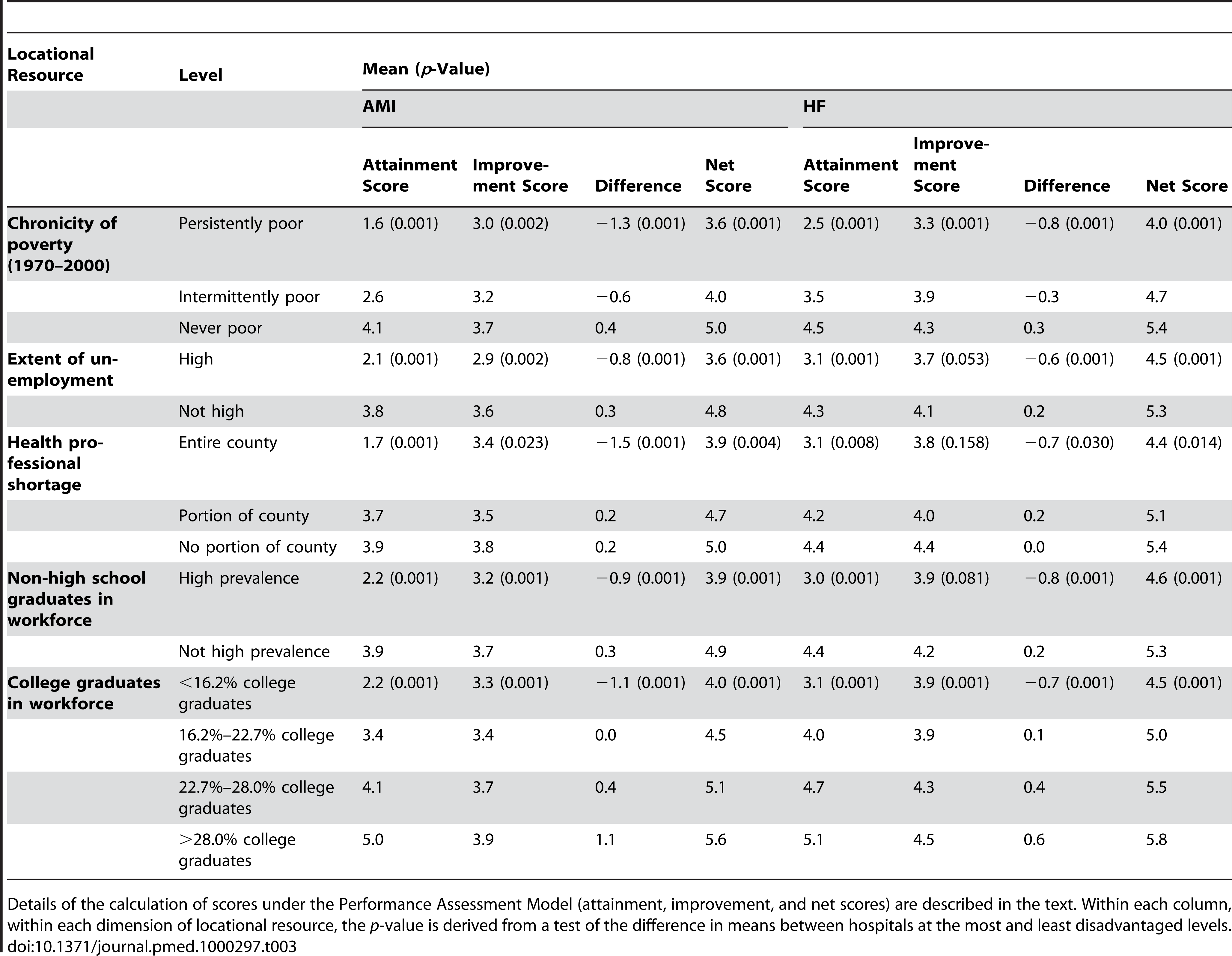 Mean Performance Assessment Model scores (attainment, improvement, and net score), by hospital locational resource levels, US Hospitals, 2007.