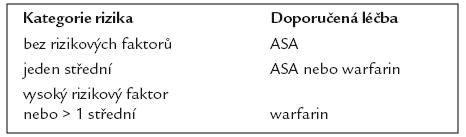 Doporučená antitrombotická léčba u fibrilace síní. Podle [5].