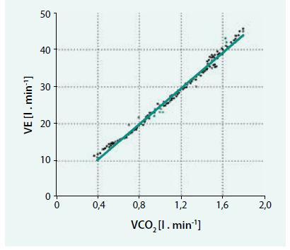 VE/VCO<sub>2</sub> slope záznam všech hodnot naměřených od začátku do vrcholu zátěže (VE/VCO<sub>2</sub> slope = 25)