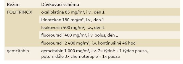 Dávkovací schéma použité v klinické studii PRODIGE 4/ACCORD 11. Tab. 1. The dosing schedule used in clinical trial PRODIGE 4/ACCORD 11.