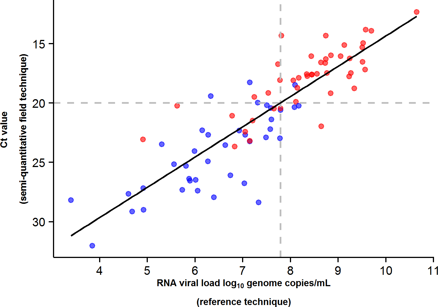 JIKI trial: correlation between EBOV RT-PCR Ct value and RNA viral load at baseline in adolescents and adults.