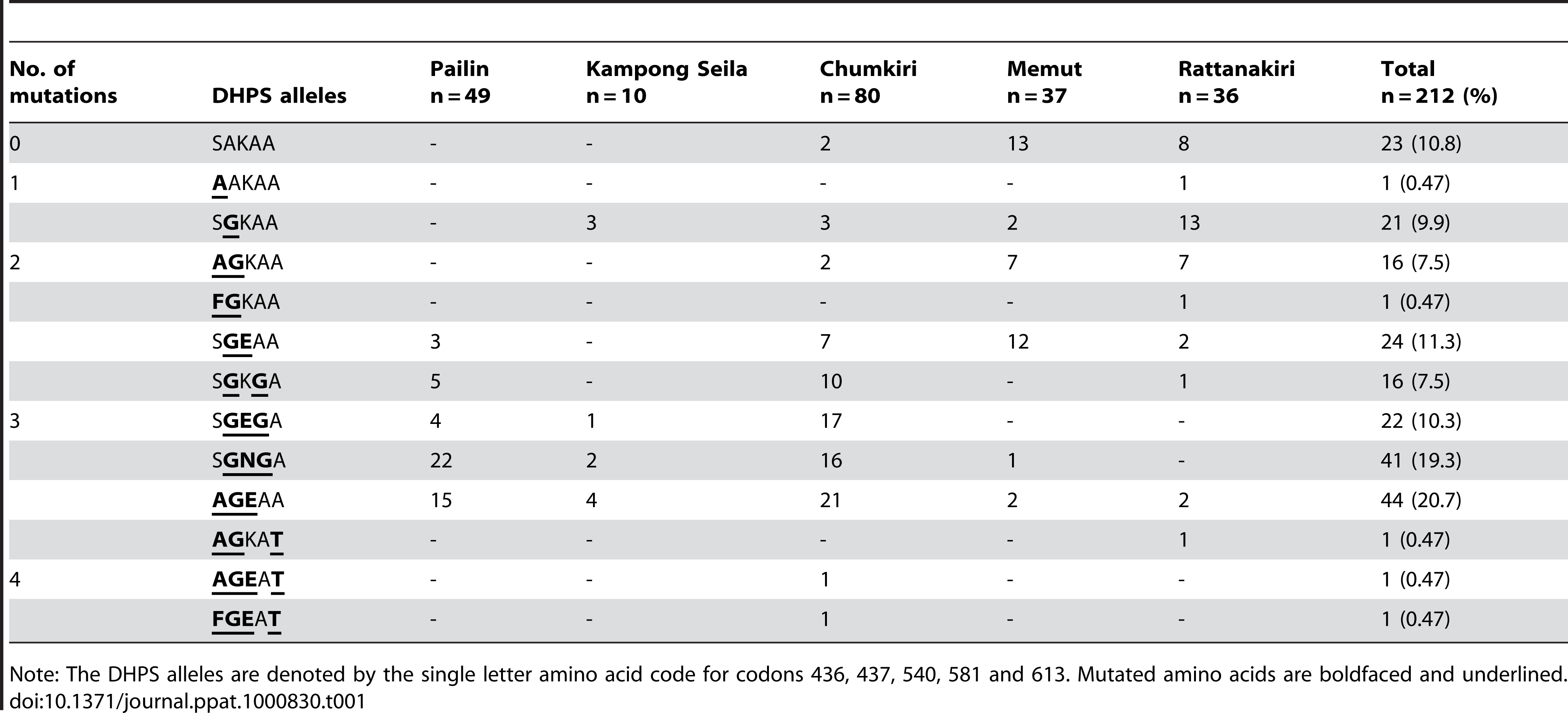 Prevalence of <i>dhps</i> mutations in Cambodia.