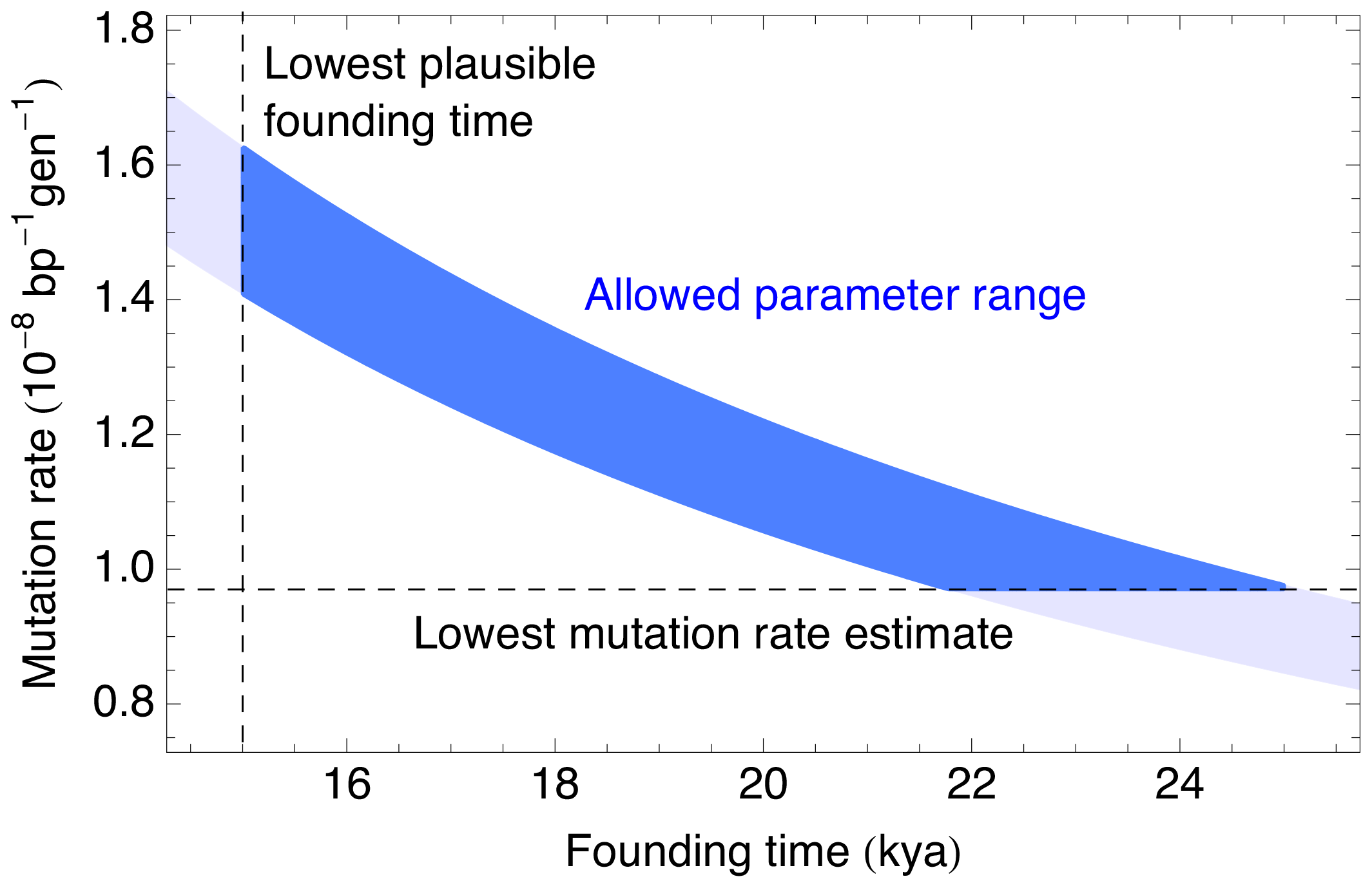 Plausible parameter range for the human mutation rate and the founding time of the Native American populations.