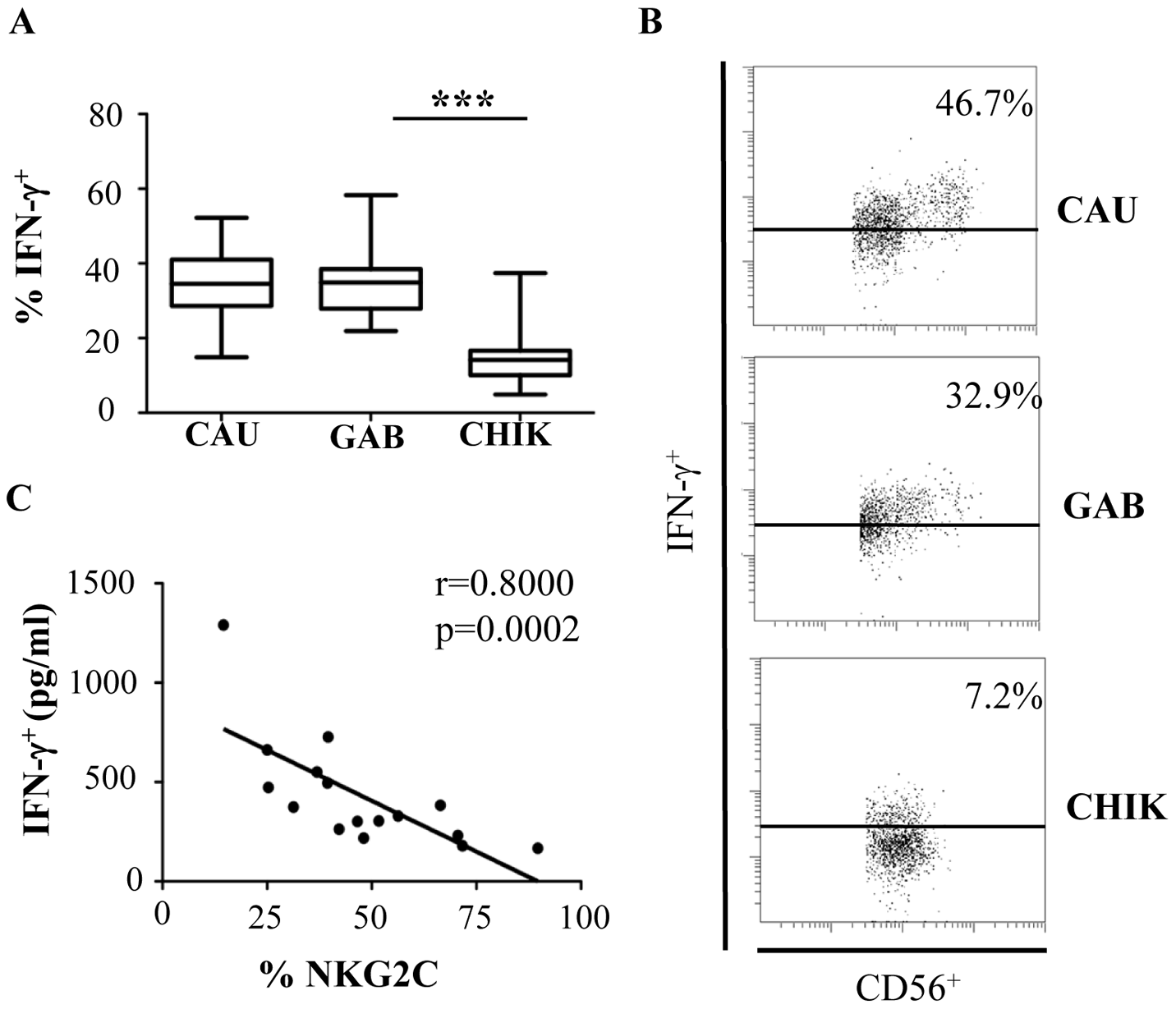 Significant down-modulation of intracellular IFN-γ expression in NK cells from CHIKV-infected patients.