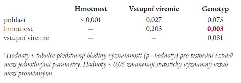 Analýza korelačních vztahů mezi vybranými potenciálními prediktory léčebné odpovědi<sup>1</sup>.