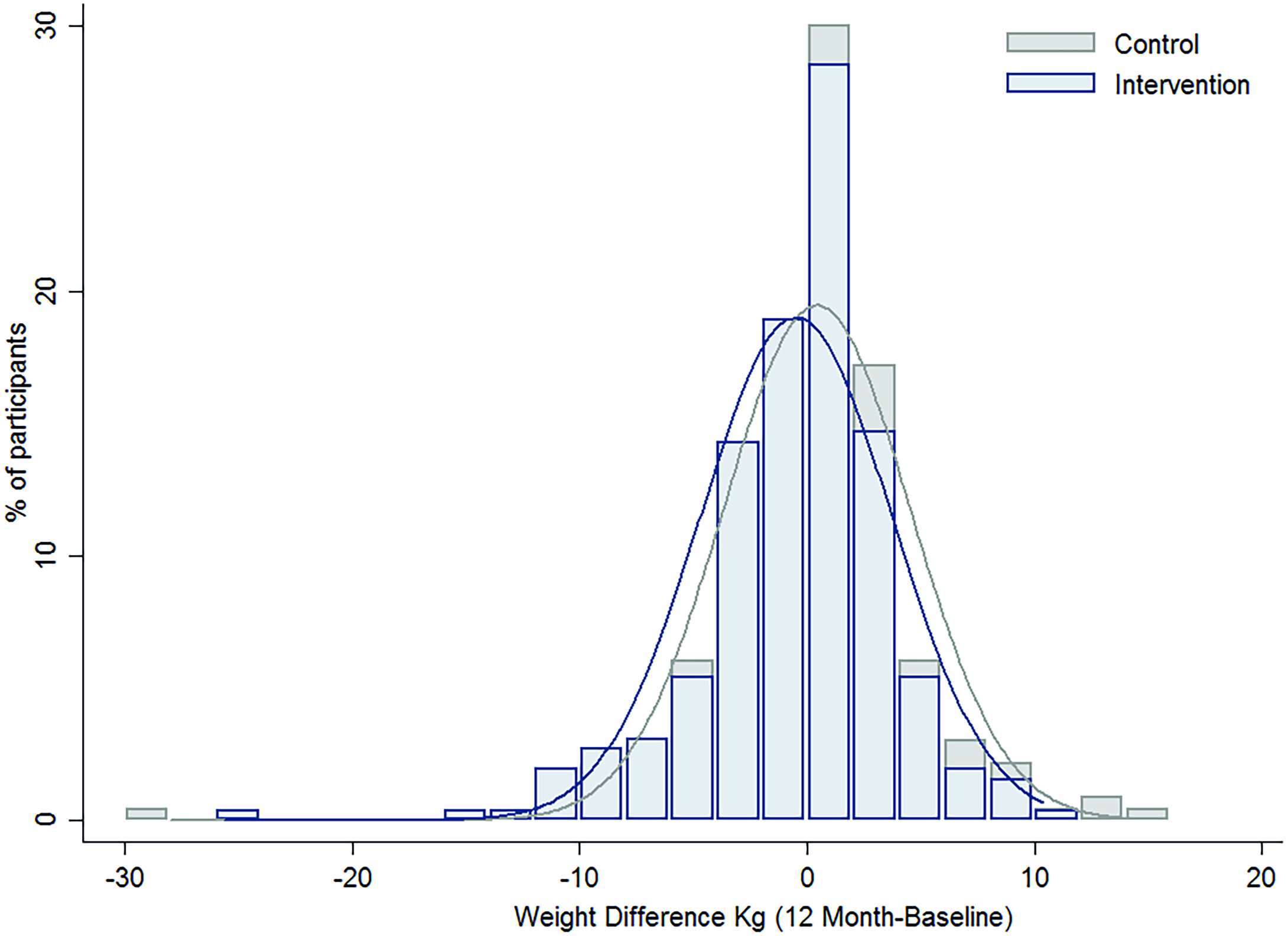 The difference in the distribution of weight gain over one year by intervention group.