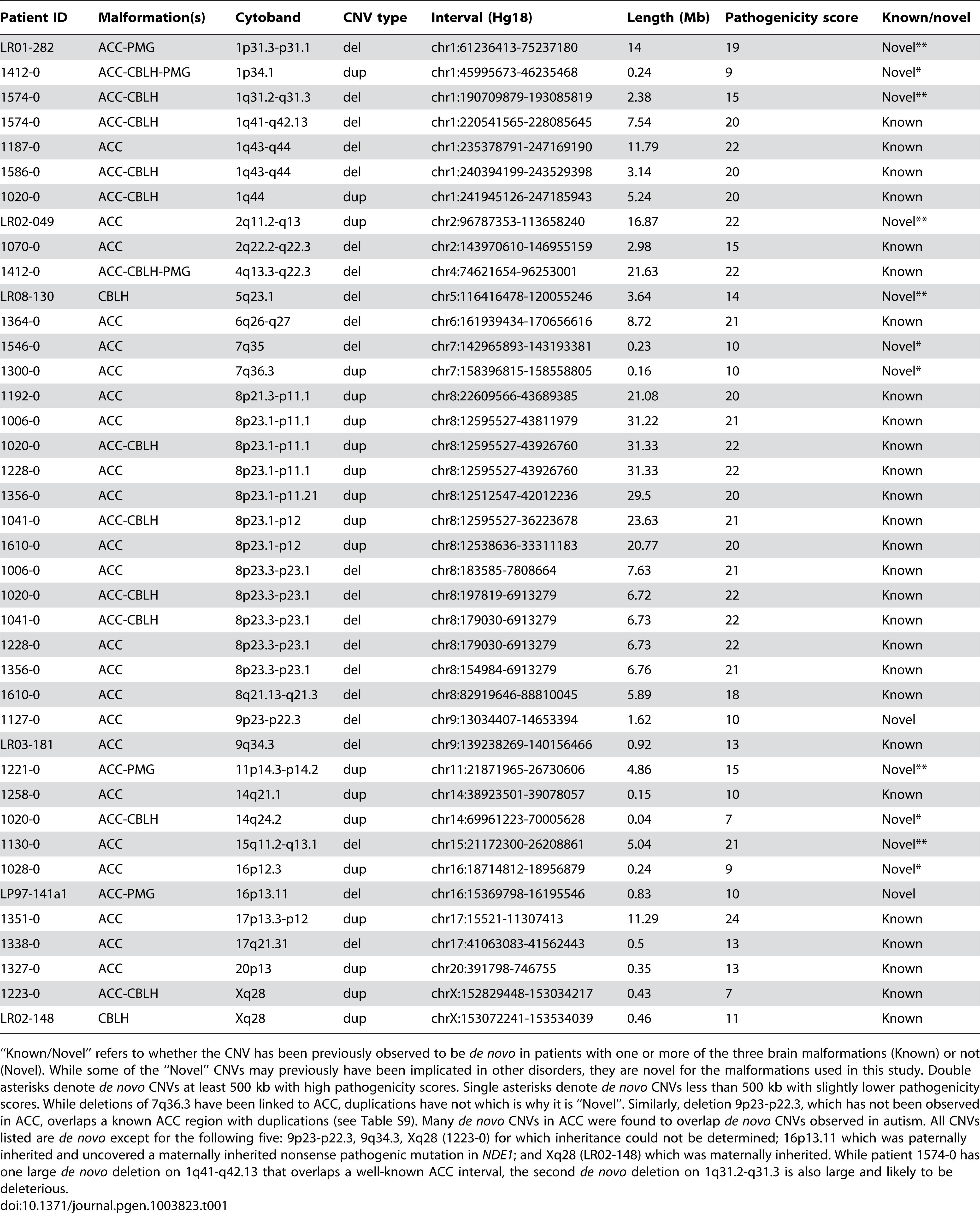List of <i>de novo</i> and likely deleterious brain malformation CNVs ordered by their cytogenetic bands.