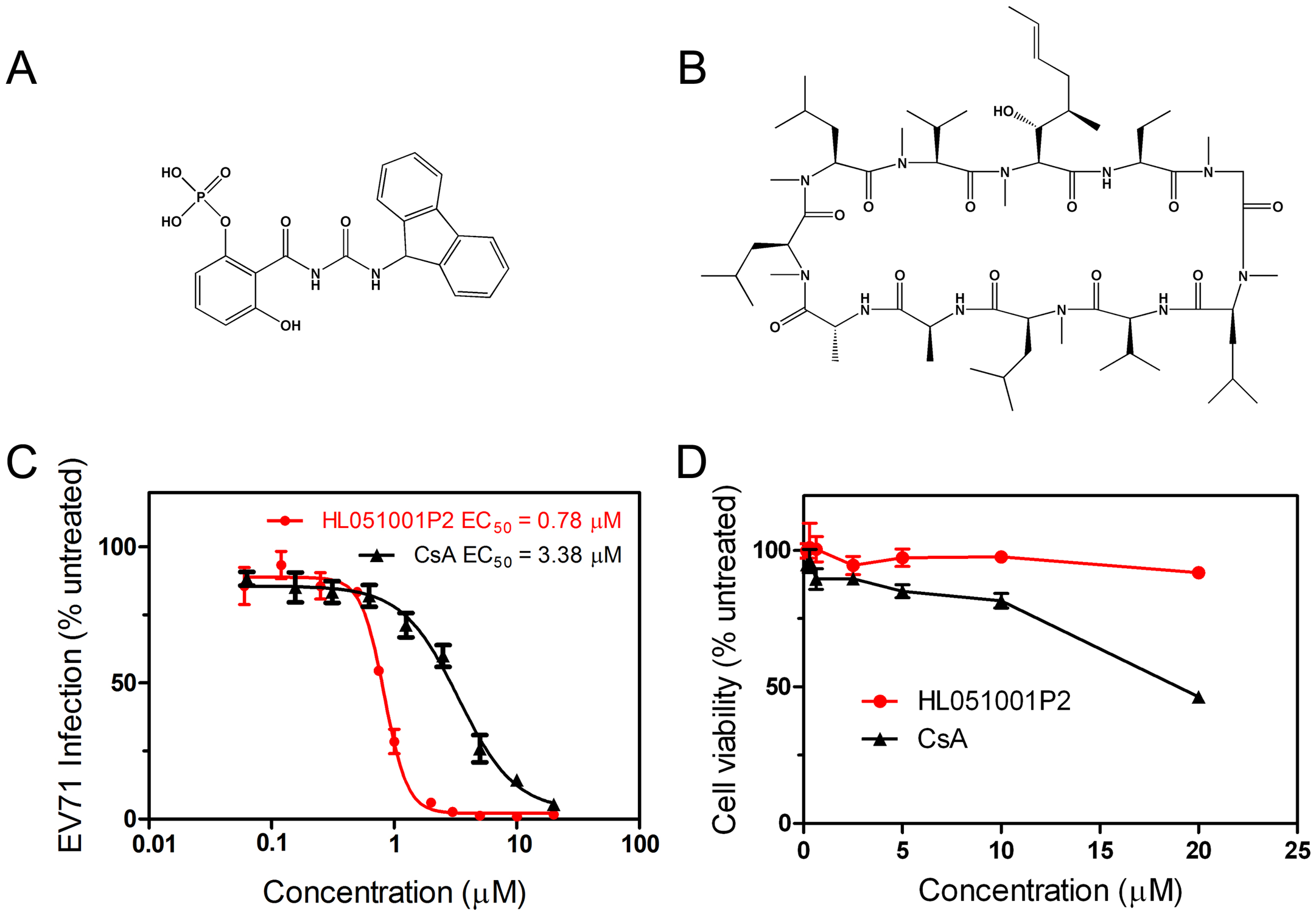 The concentration-dependent reduction of EV71 RNA following treatment with compound HL051001P2 and CsA.