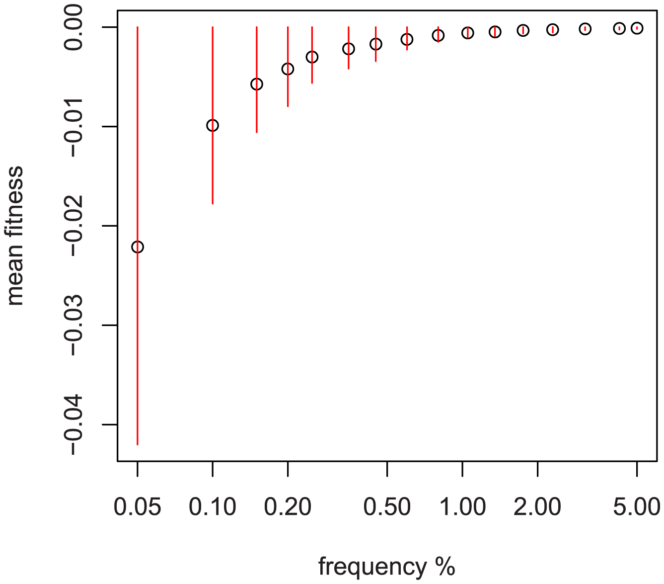 Relationship between sampled frequency and mean fitness.