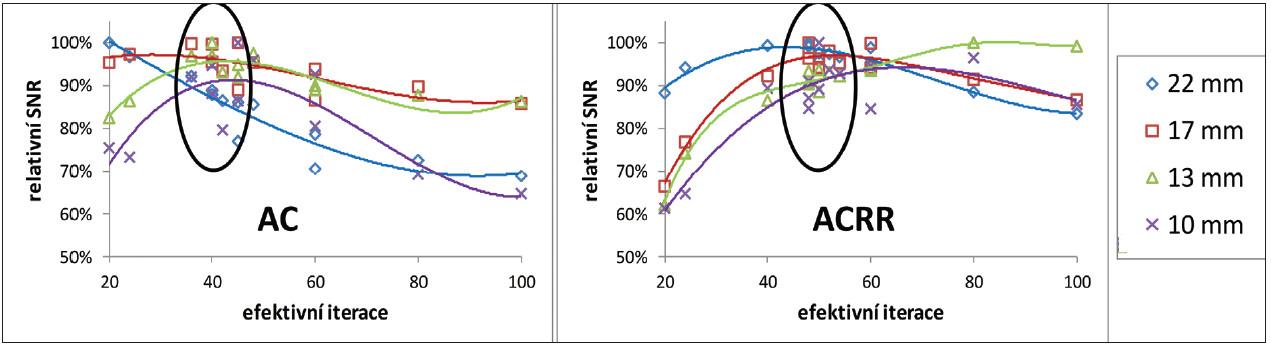 Závislost relativního poměru signálu k šumu na počtu efektivních iterací pro 4 nejmenší zkoumané léze po korekci na zeslabení bez resolution recovery algoritmu (vlevo) a s ním (vpravo) z měření vysokého kontrastu na GE Discovery 630. Poměr signálu k šumu je normovaný na maximální změřený poměr signálu k šumu pro danou lézi (odpovídá 100 %). Vyznačené jsou oblasti optimálního nastavení podle optimalizační míry R<sub>p</sub>.