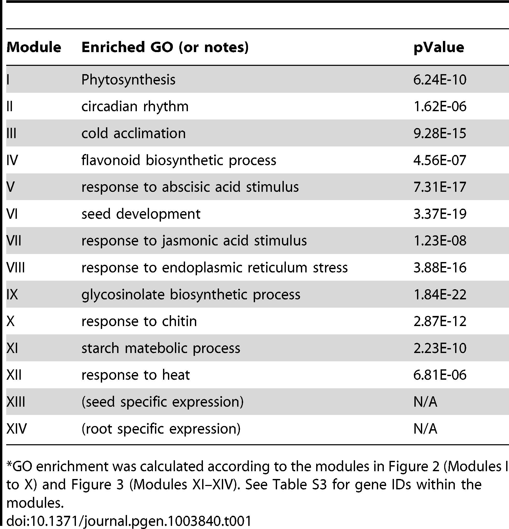 """GO enrichment of co-expression modules identified in the G-Box sub-network<em class=""""ref"""">*</em>."""